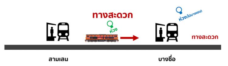 ห่วงทางสะดวก ห่วงสัญญาณตามสถานีรถไฟแบบคลาสสิกที่ยังเหลือในยุคการรถไฟฯ โฉมใหม่