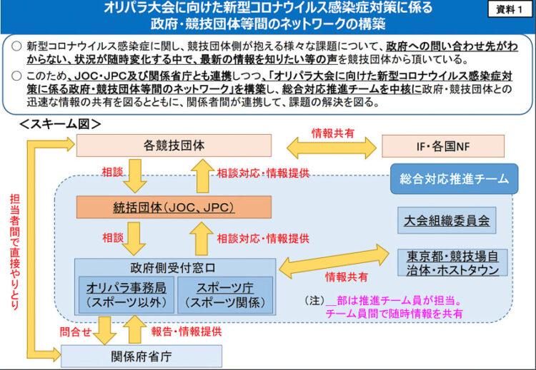 Covid-19 vs Tokyo 2020 ส่องมาตรการสยบไวรัสเพื่อ #savetokyo2020 ภายใน 2 เดือน