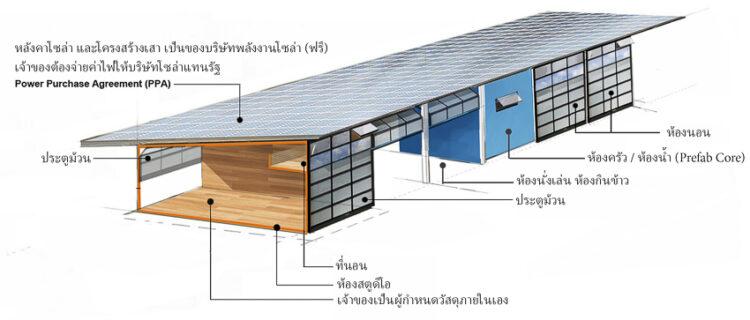 Zero Cost Solar Housing บ้าน 'ฟรี' จากโครงสร้างหลังคาโซลาร์ แนวคิดที่น่าเกิดขึ้นในไทย